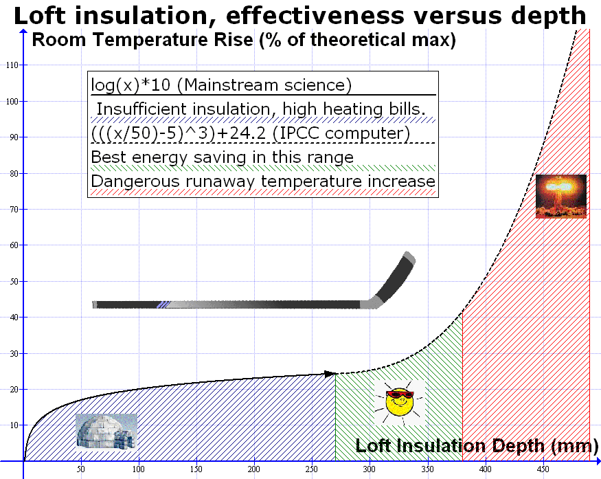 science loft insulation