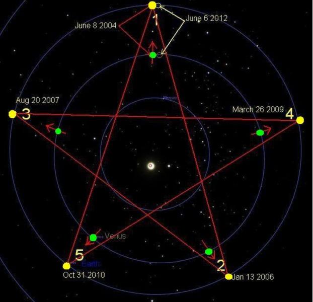 График (2) сатурн - юпитер = cos(разности фаз сатурна и юпитера)