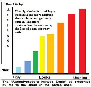 The looks to attitude graph.