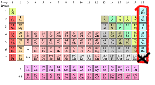 Noble gases uncyclopedia the content free encyclopedia periodic table with the six natural noble gases outlined in red and the unnatural one censored for your protection by the national security agency urtaz Choice Image